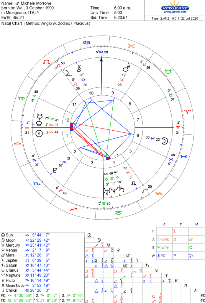 Astrological Natal Chart of Michele Morrone