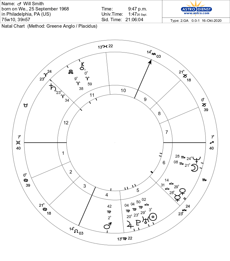 Will Smith Natal Chart